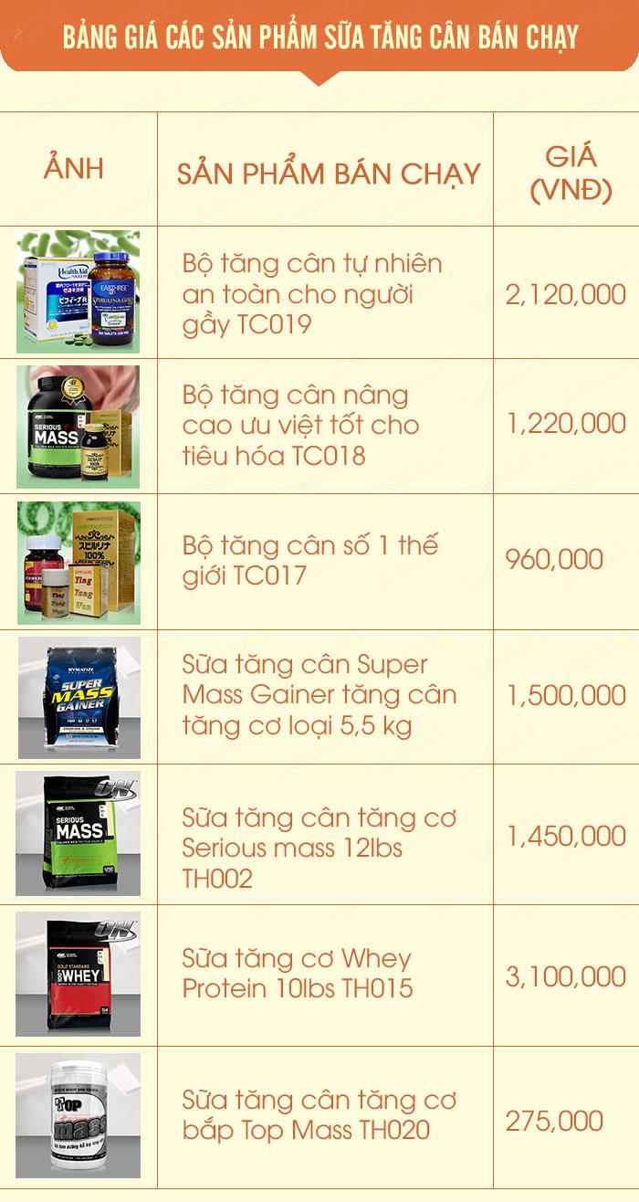 Bảng giá thành các sản phẩm sữa tăng cân bán chạy