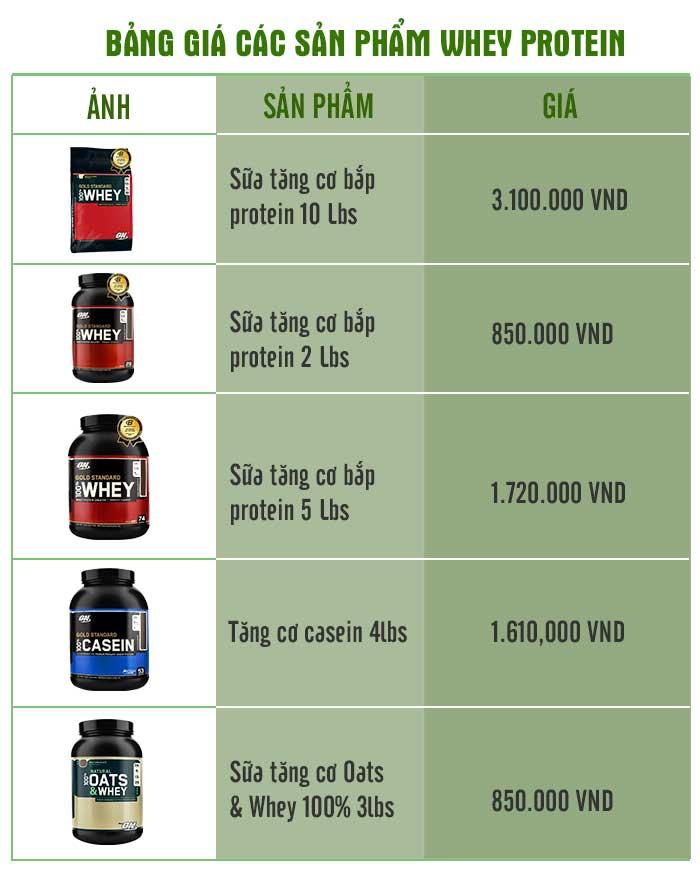 Bảng giá các sản phẩm sữa tăng cân Whey