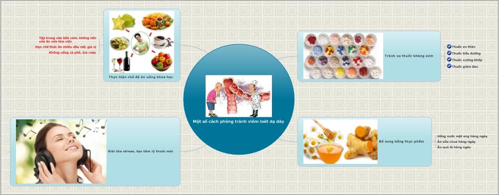 cách phòng tránh viêm loét dạ dày