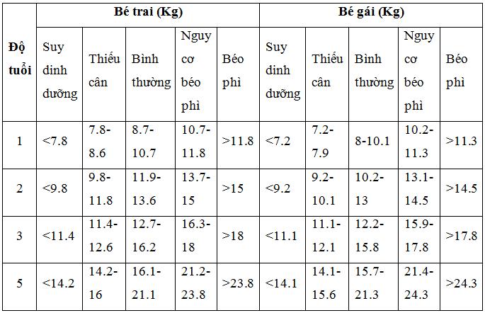 bảng cân nặng theo độ tuổi